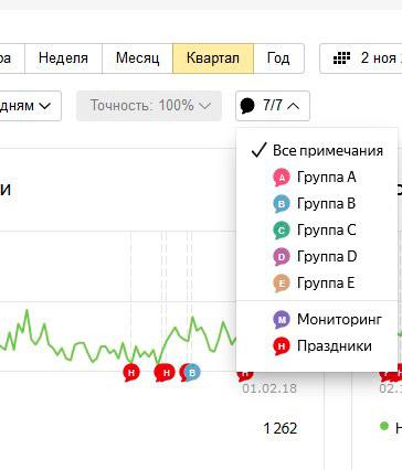 Вид примечаний в сводке Яндекс Метрики