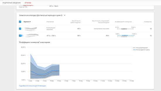 Данные об АБ эксперименте в Goggle Оптимизации