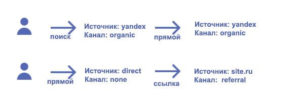 Примеры источников трафика в Google Analytics