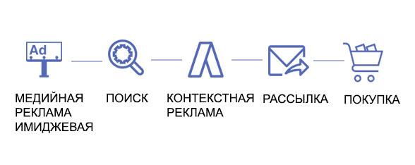 путь пользователя до совершения конверсии.